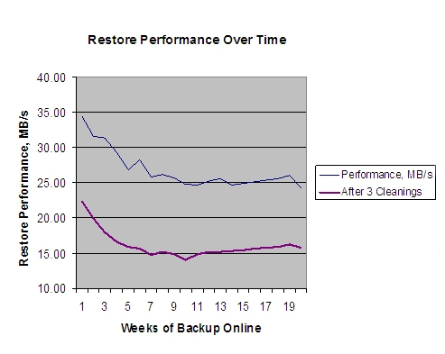 Restore Performance After Clean